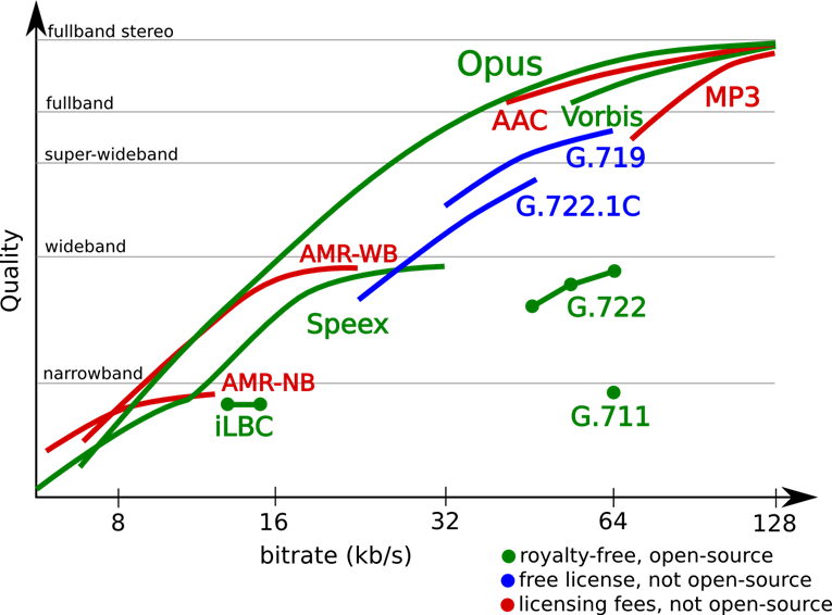 https://www.opus-codec.org/comparison/quality.png